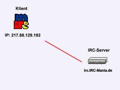 Ohne IRC Bouncer