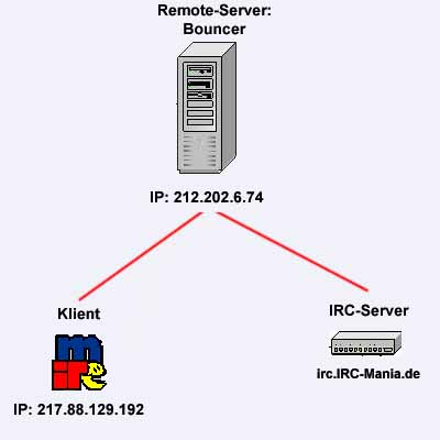 IRC Bouncer Internet Relay Chat
