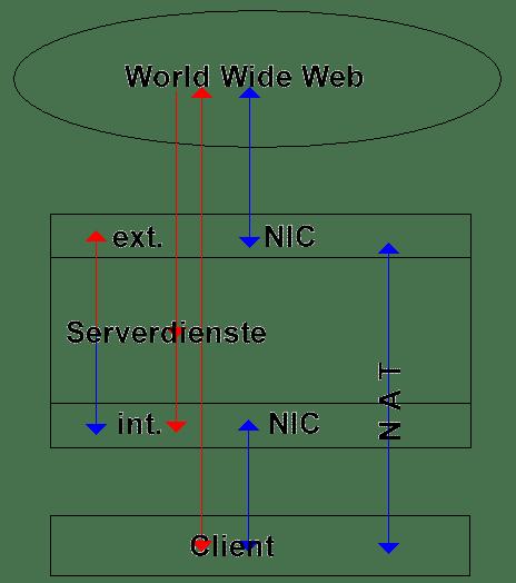 Firewall Erläuterung