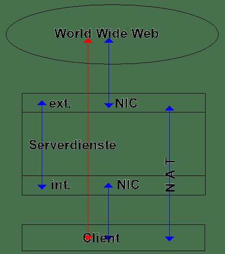 Firewall   NAT